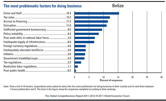 doing-business-in-belize-problematic-factors-chart